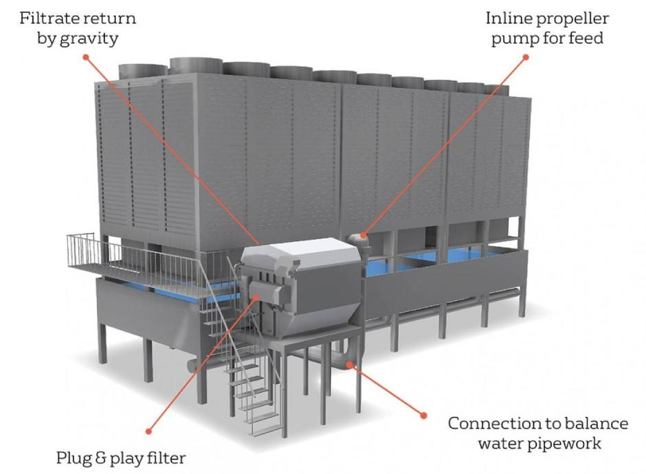 Cooling Tower Sidestream Filtration